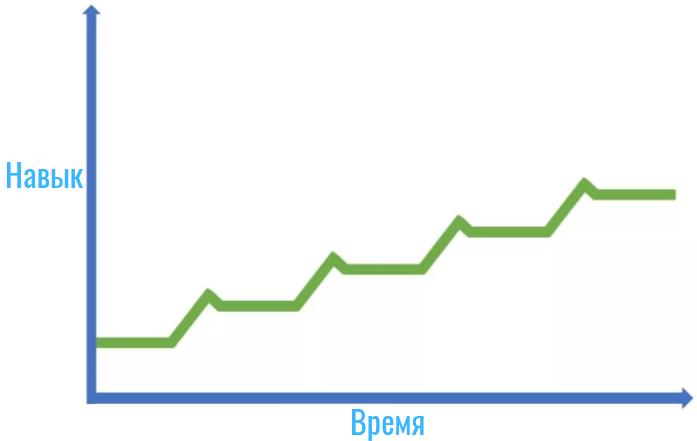 Мастерство настоящий график развития навыка